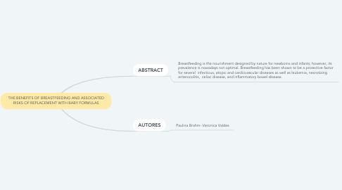 Mind Map: THE BENEFITS OF BREASTFEEDING AND ASSOCIATED RISKS OF REPLACEMENT WITH BABY FORMULAS