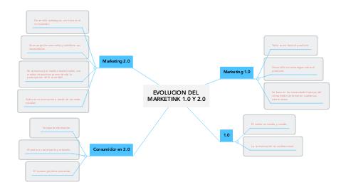 Mind Map: EVOLUCION DEL  MARKETINK 1.0 Y 2.0