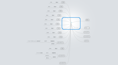 Mind Map: フィールドワーク