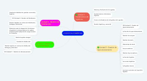 Mind Map: LOGISTICA COMERCIAL