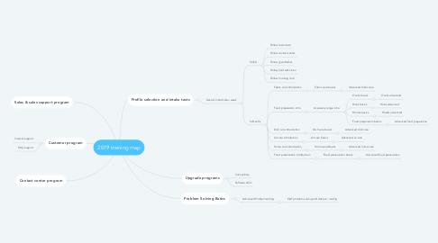 Mind Map: 2019 training map