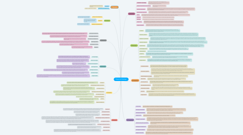 Mind Map: Pensum de Psicología