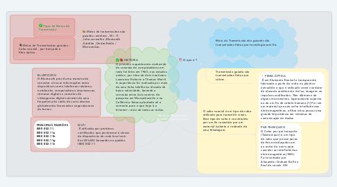 Mind Map: Meios de Transmissão (Guiados/Não Guiados)