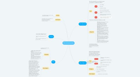 Mind Map: Meio de transmissão