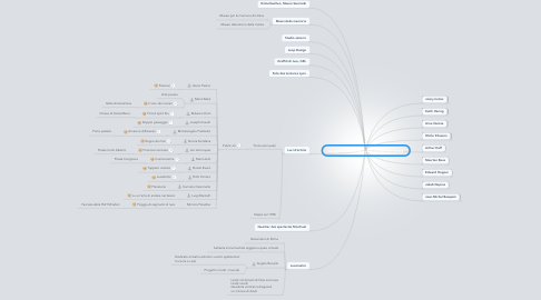 Mind Map: Copy of Storia dell'arte contemporanea