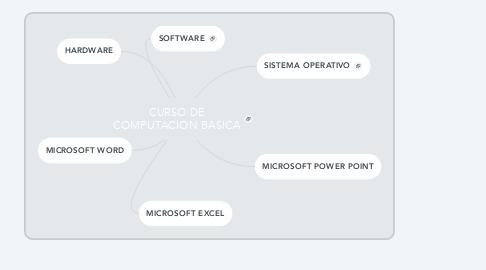Mind Map: CURSO DE COMPUTACION BASICA