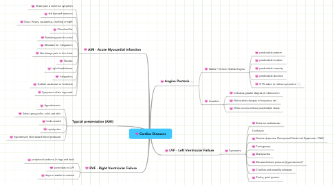 Mind Map: Cardiac Diseases