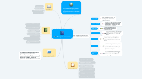 "Mind Map: ""Pedagogía Emergente"""