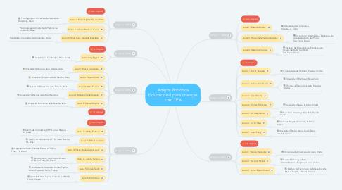 Mind Map: Artigos Robótica Educacional para crianças com TEA