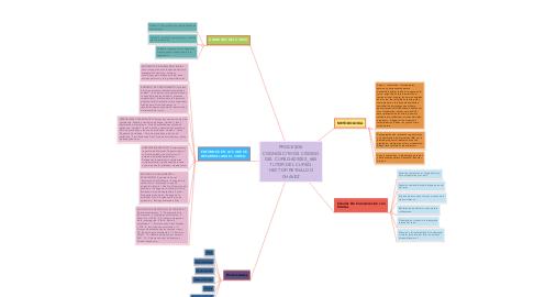Mind Map: PROCESOS COGNOSCITIVOS CÓDIGO DEL CURSO:403003_465 TUTOR DEL CURSO: HECTOR REYNALDO CHAVEZ