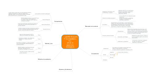 Mind Map: COMPETENCIAS Y ESTÁNDARES TIC  desde la dimensión pedagógica