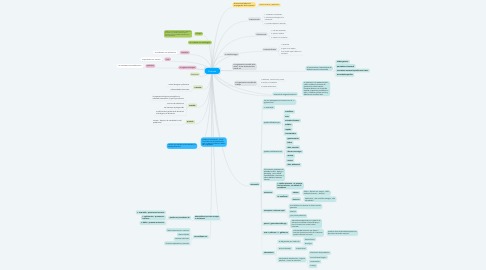 Mind Map: Zoonosis