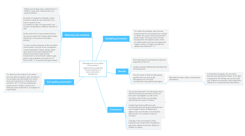 Mind Map: Development of microbial communities in organochlorine pesticide contaminated soil: A post-reclamation perspective