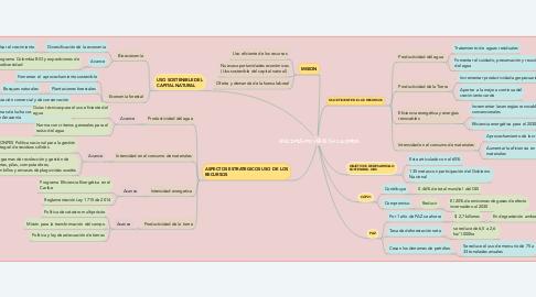 Mind Map: METODOLOGÍA GENERAL AJUSTADA (MGA)
