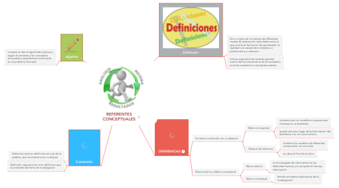 Mind Map: REFERENTES CONCEPTUALES