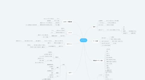 Mind Map: イベント