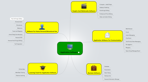 Mind Map: Application Software