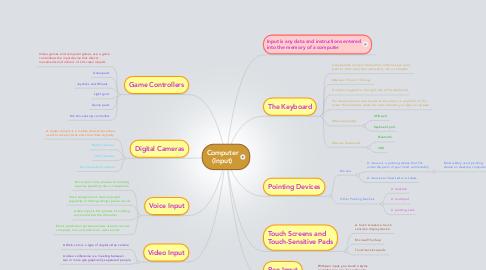 Mind Map: Computer (Input)