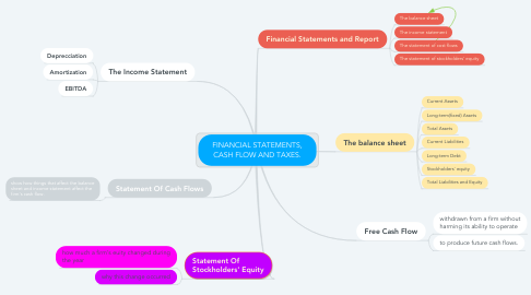Mind Map: FINANCIAL STATEMENTS, CASH FLOW AND TAXES.