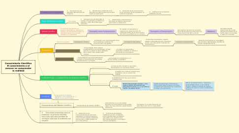 Mind Map: Conocimiento Científico El conocimiento o el conocer es comprender la realidad