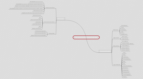 Mind Map: The Internet and The World Wide Web