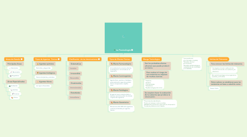 Mind Map: La Toxicología