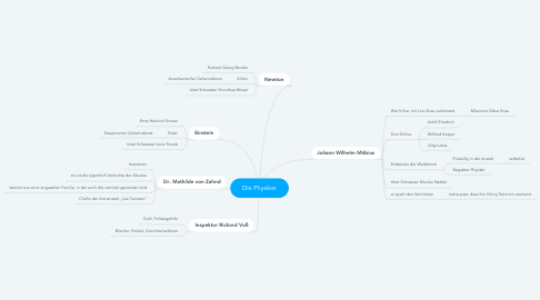 Mind Map: Die Physiker