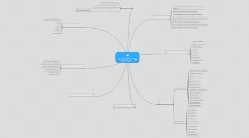 Mind Map: Opersting Systems and Utility Programs