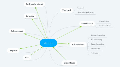 Mind Map: Airlines