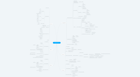 Mind Map: การปฏิบัติหน้าที่ leisong