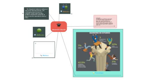 Mind Map: Deserción Escolar