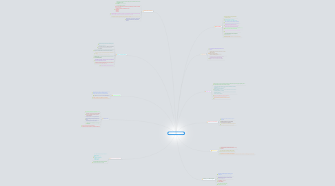 Mind Map: Computer Security and Safety,Ethics  and Privacy