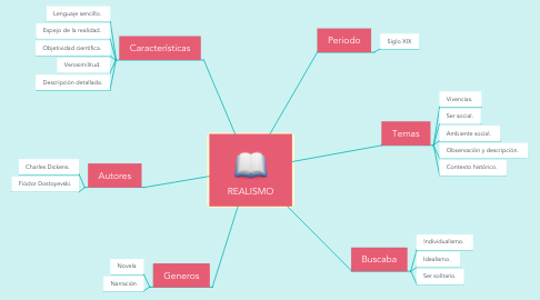 Mind Map: REALISMO