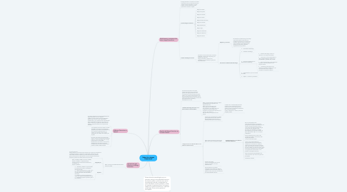 Mind Map: Sobre los riesgos financieros