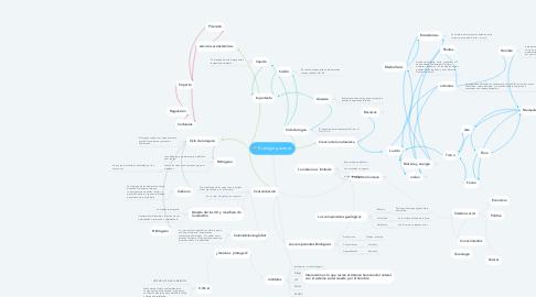 Mind Map: Ecología general.