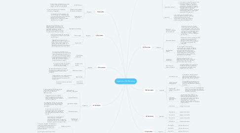 Mind Map: Ingeniera De Sistemas