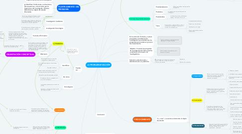 Mind Map: LA PROBLEMATIZACIÓN