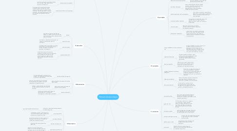 Mind Map: Pensum de psicología