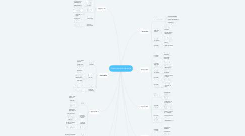 Mind Map: licenciatura en deporte
