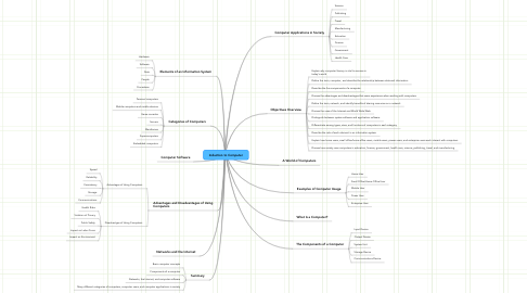 Mind Map: Induction to Computer