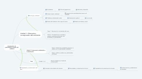 Mind Map: Introducción a la  problemática y estudio del  ambiente