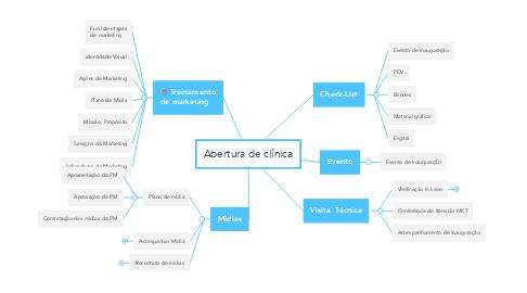 Mind Map: Abertura de clínica