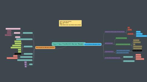 Mind Map: Copy of Copy of Karakteristik Akuntansi Manajemen