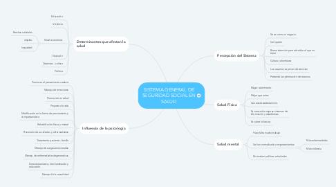 Mind Map: SISTEMA GENERAL DE SEGURIDAD SOCIAL EN SALUD