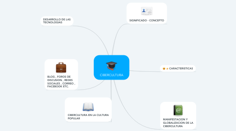 Mind Map: CIBERCULTURA