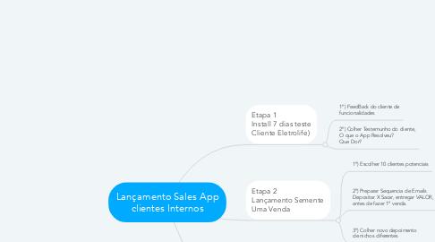 Mind Map: Lançamento Sales App clientes Internos