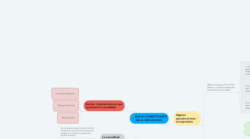Mind Map: BASES CONCEPTUALES DE LA SEXUALIDAD.