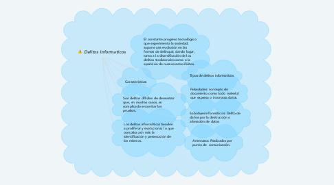 Mind Map: Delitos Informaticos