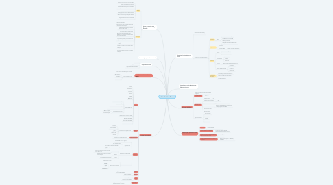 Mind Map: Introducción a Excel