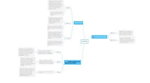 Mind Map: cuentas